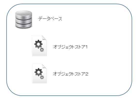 データベース構造